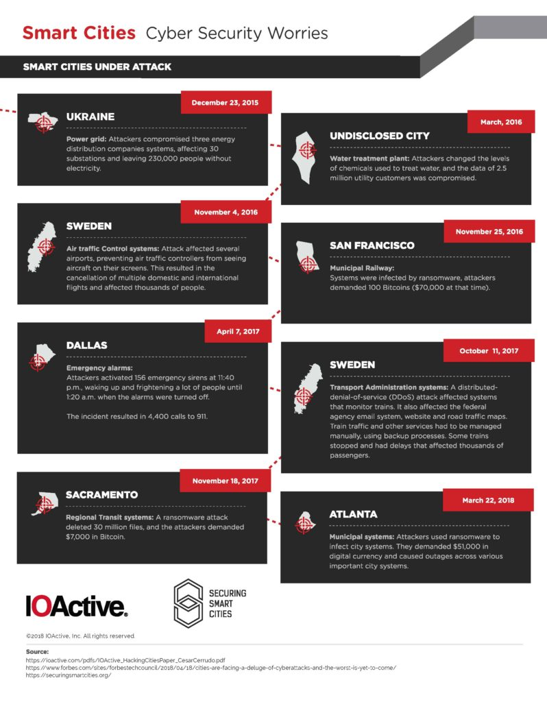 IOActive securing smart cities security